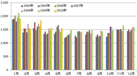 名古屋市人口統計分析2010年5月