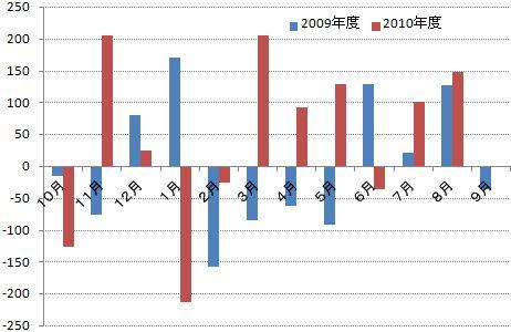 2010年8月人口動態