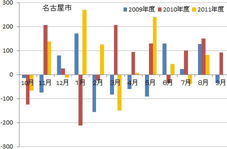 名古屋市人口動態