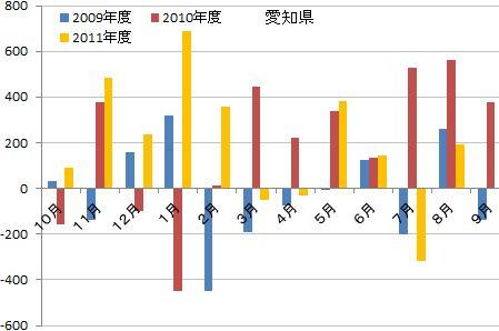愛知県人口動態