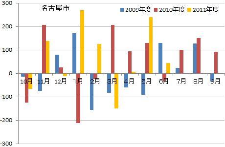 名古屋市の人口動態