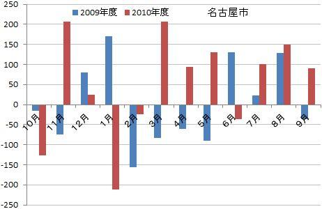 愛知県・名古屋市の人口動態分析