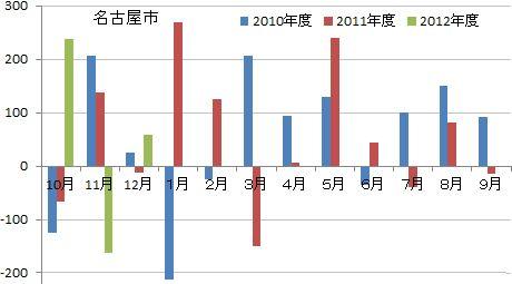名古屋市人口動態統
