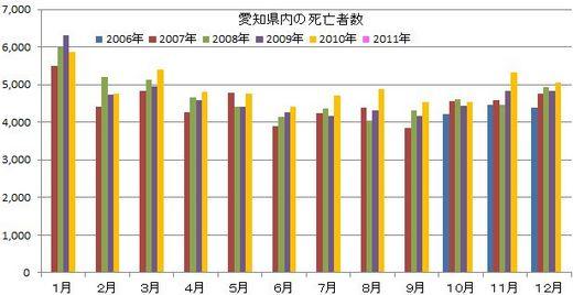 愛知県・名古屋市の人口動態