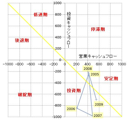 キャッシュフロー分析