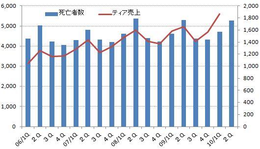 名古屋市人口動態2010年3月