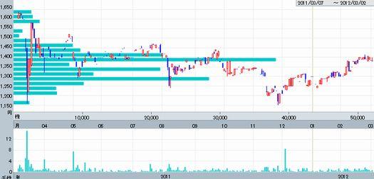 ティア株価推移