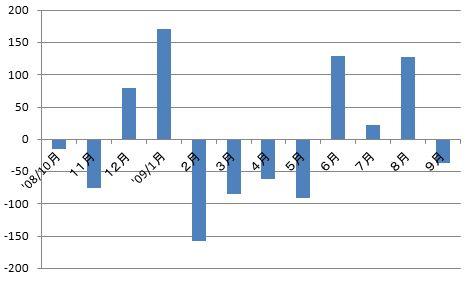 名古屋市人口統計分析
