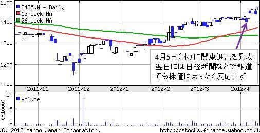 ティア株価チャート
