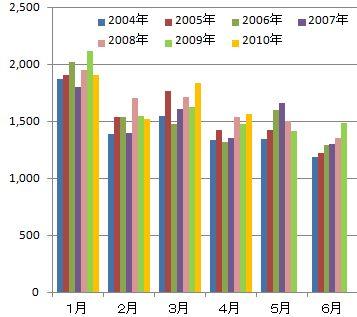 名古屋市人口動態2010年4月