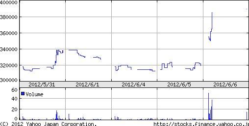 きちり株価チャート