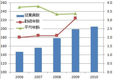 年収伸び率トップ