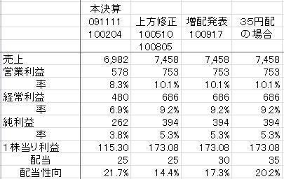 5円増配&株主優待券廃止