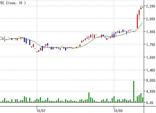 9月27日のティア株価推移