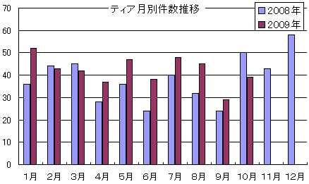 ティアイズム~名古屋の葬儀会社 葬儀会館ティアTEAR情報: 受注動向