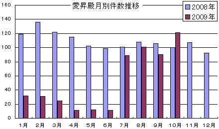 中日新聞訃報情報2009年10月