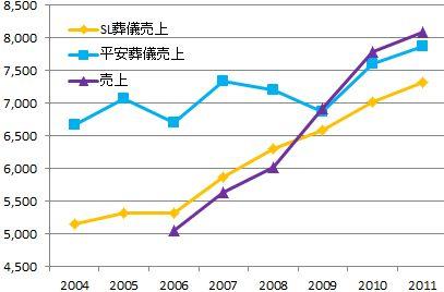 平安レイサービス2011年度決算分析