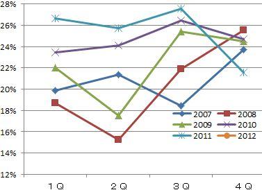 サンライフ2012年3月期決算