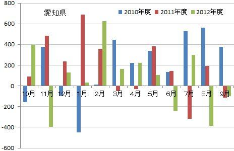 ティア2012年決算分析