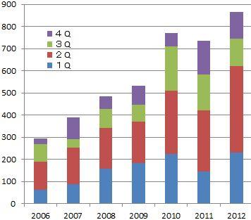 2012年第3四半期決算
