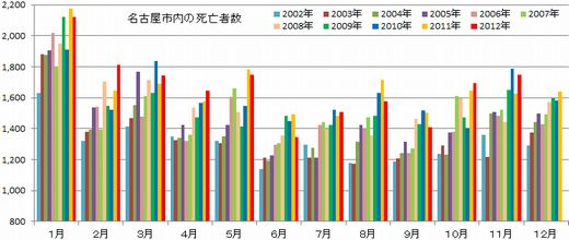 名古屋市人口動態統計