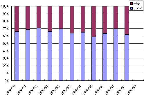 葬儀件数推移グラフ
