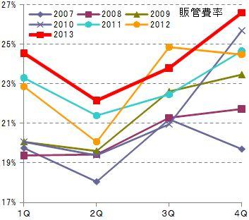 ティア2013年決算分析